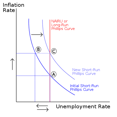 Inflation Rate and Unemployment Rate Phillips Curve