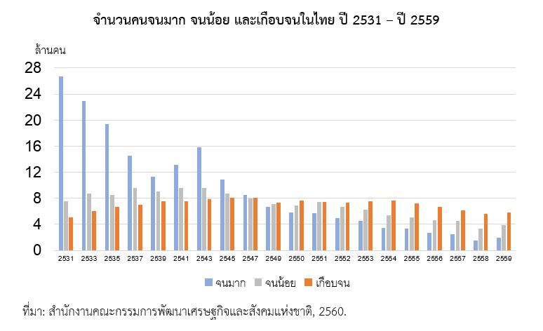 จำนวนคนจนมาก จนน้อย และเกือบจนในไทย ปี 2531 - 2559