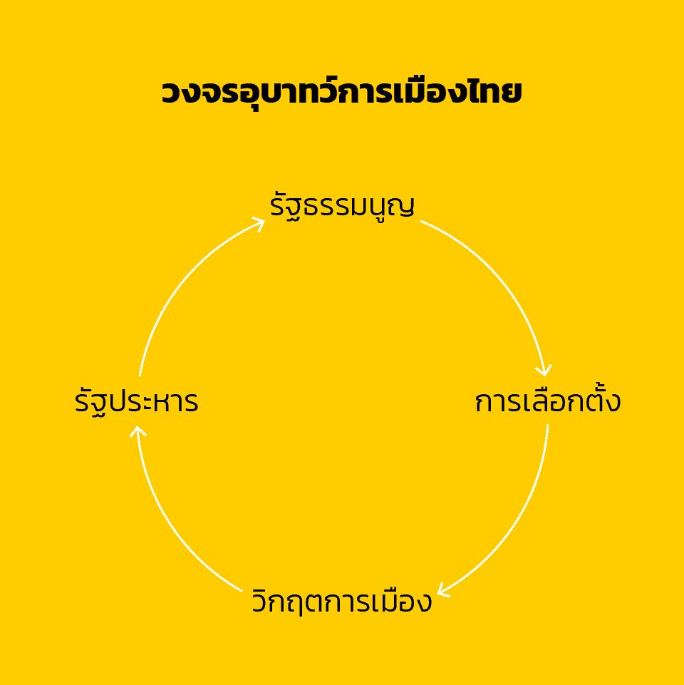 วงจรอุบาทว์การเมืองไทย