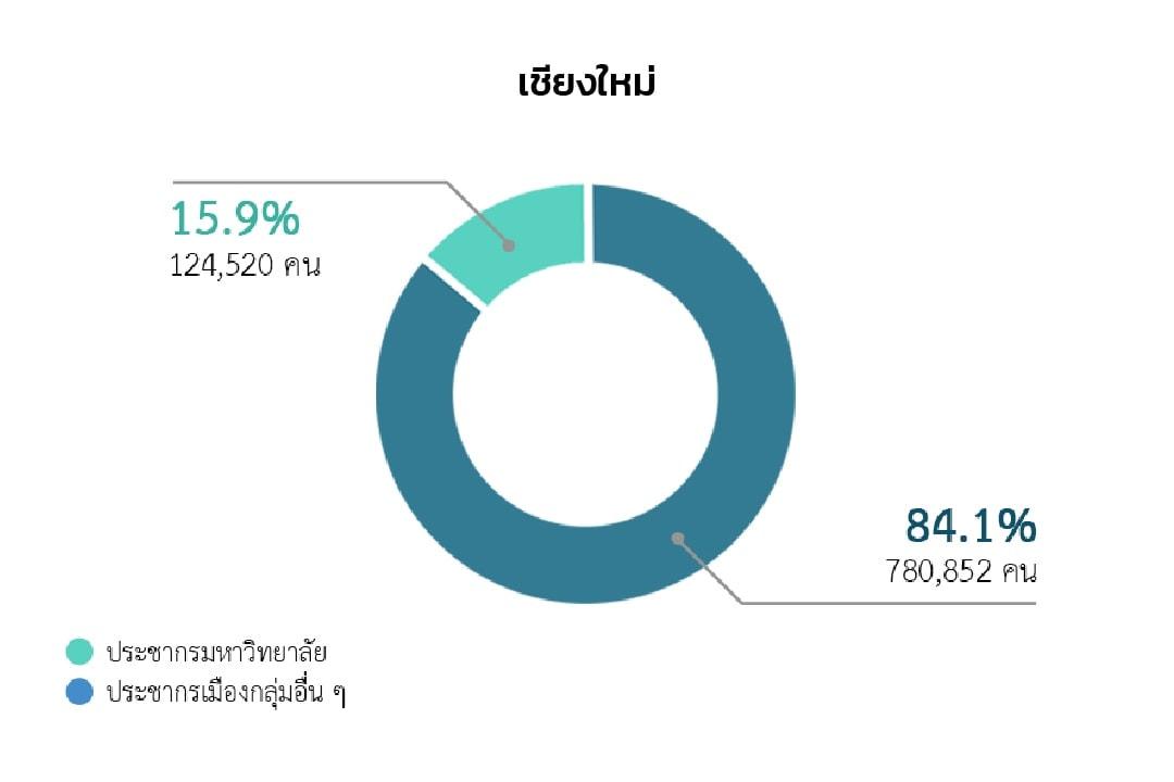 สัดส่วนประชากรมหาวิทยาลัยในจังหวัดเชียงใหม่