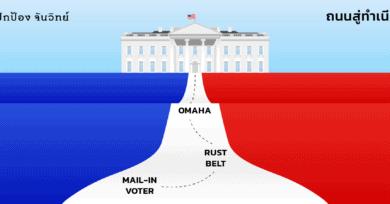 สามคำเลือกตั้งสหรัฐ 2020 : mail-in voter / Rust Belt (again!) / Omaha